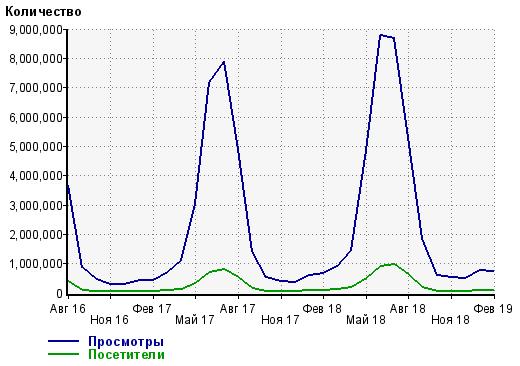 Посещаемость сайта Кирилловка.Укр